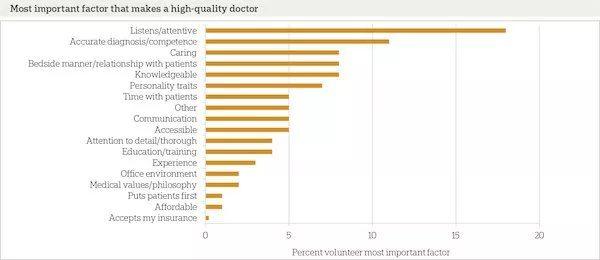 Majdnem kétszer annyira fontos, hogy az orvos odafigyeljen a páciensre, mint hogy szakmailag kompetens legyen! (Forrás: http://www.healthcaresuccess.com/blog/doctor-marketing/good-doctor-vs-bad-doctor-patients-judge-provider-quality.html)